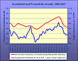Investment Spending and Productivity Growth