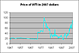 Inflation-Adjusted Oil Prices: West Texas Intermediate
