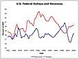 Federal Revenues and Outlays