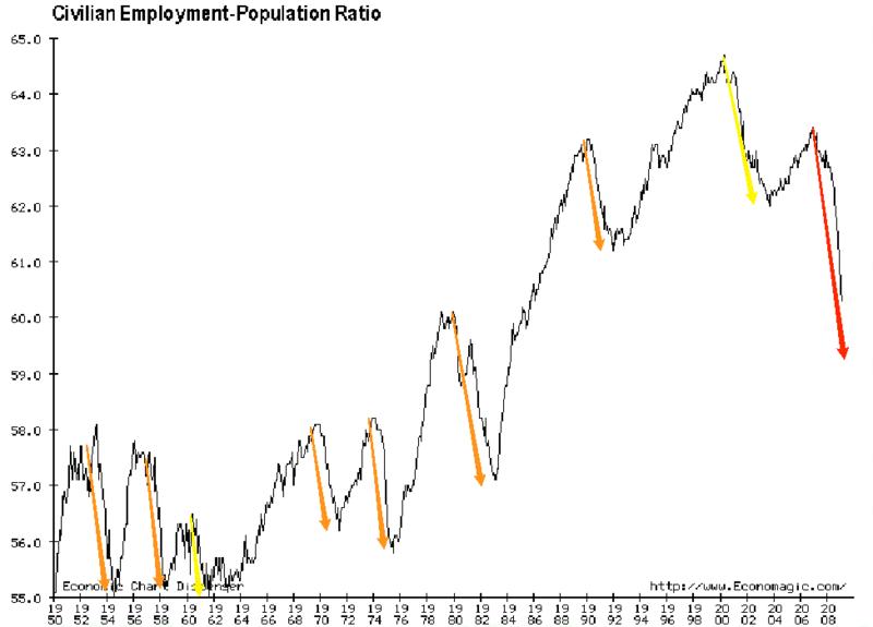 20090418 Employment to Population