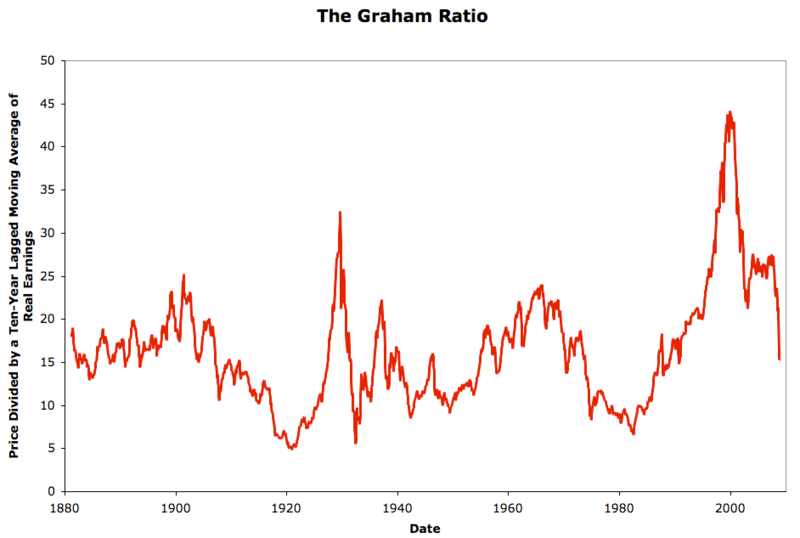 20090418 Graham Ratio