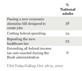 Democrats Favor New Stimulus; Republicans, Healthcare Repeal.png