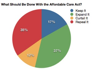 Yglesias » Affordable Care Act Repeal Unlikely, Unpopular.jpg