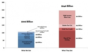 Moderate GOP Stimulus_ Re-examining the Who Got What Tax Deal Chart. « Rortybomb.jpg