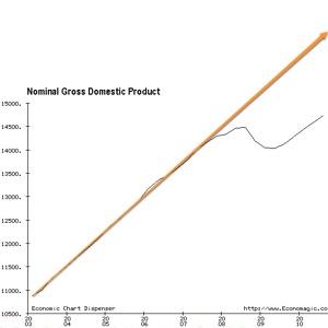 http___sub1.economagic.com_em-cgi_daychart.exe_form-71-1.jpg