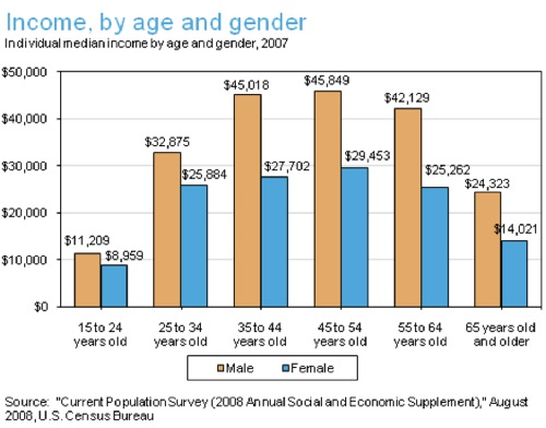 Income, by age and gender | Public Agenda.png