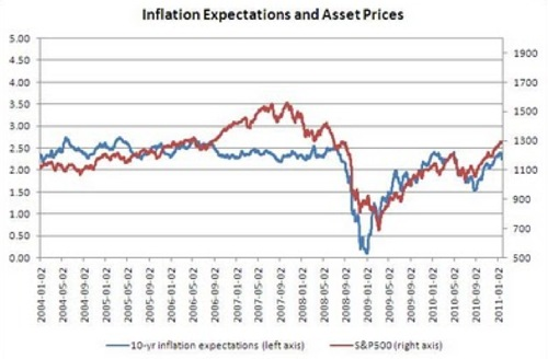 The Street Light_ Inflation Expectations and Asset Prices.png