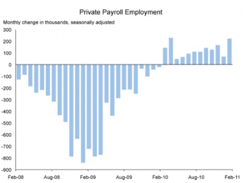 The Employment Situation in February | The White House 1