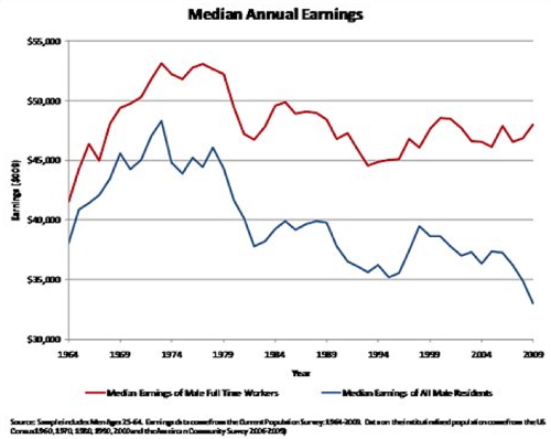 The Wage Struggles of Men  NYTimes com