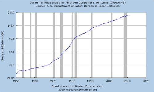 Bildresultat för us inflation 1960