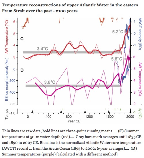 "Temperatures of North Atlantic ""are unprecedented over the past 2000 years and are presumably linked to the Arctic amplification of global warming"" — Science « Climate Progress.png"