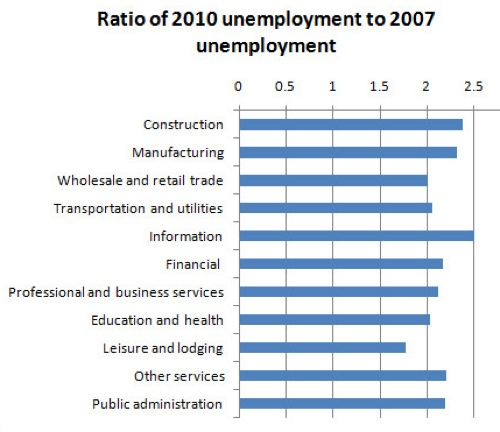 Who_s Unemployed? - NYTimes.com.png