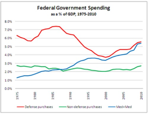 The Street Light_ Federal Spending Growth.png