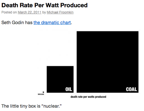 Death Rate Per Watt Produced   Discourse net