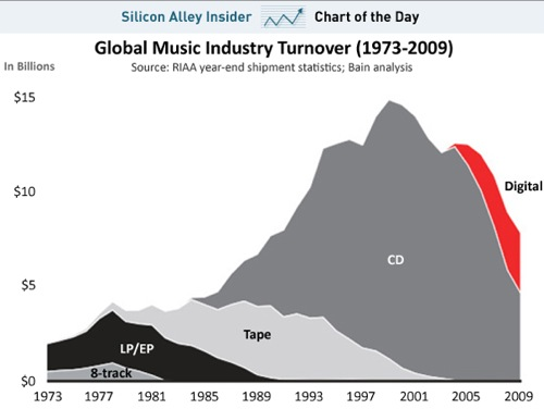 CHART OF THE DAY_ The Death Of The Music Industry.png