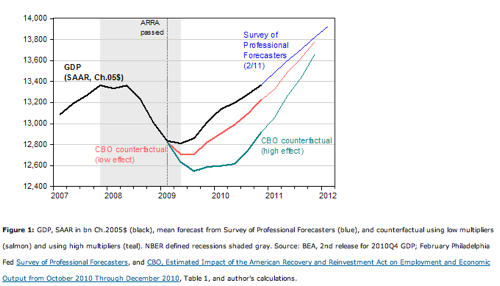 Econbrowser CBO on the Stimulus Package and Still No Expansionary Fiscal Contraction in UK