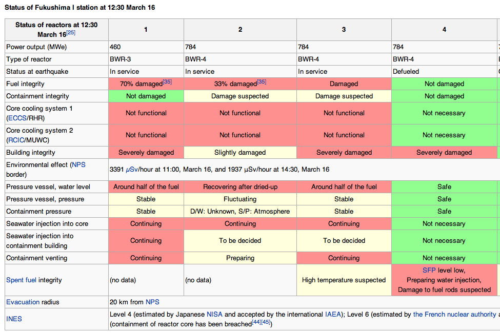 Timeline of the Fukushima nuclear accidents  Wikipedia the free encyclopedia