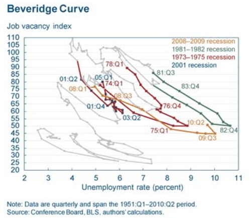 Macroblog Just how curious is that Beveridge curve