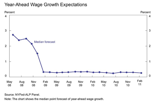 Inflation Wage price spirals have two spiraling components   The Economist