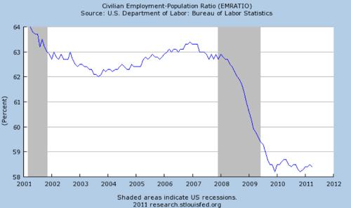 Graph Civilian Employment Population Ratio  EMRATIO  FRED  St Louis Fed