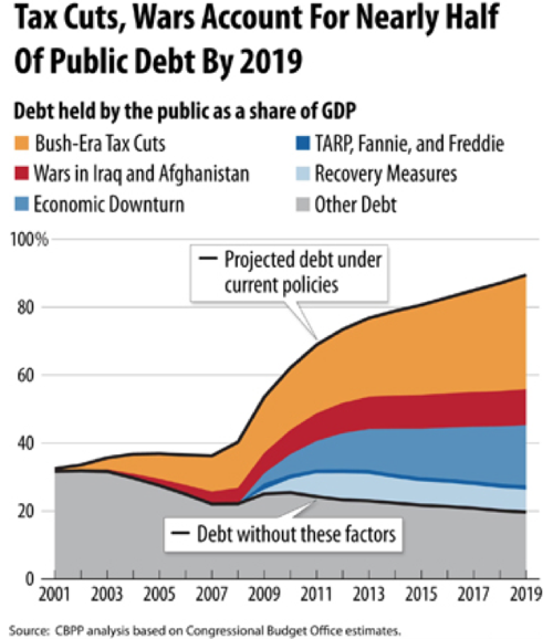 Republicans and Their Debt Happy Policies