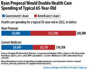 Yglesias  Medicare Privatization Will Increase Health Care Spending
