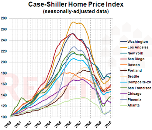 Case Shiller Home Price Gains Slow Middle Tier Falls | Redfin Bay Area Sweet Digs