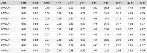 Daily Treasury Yield Curve Rates