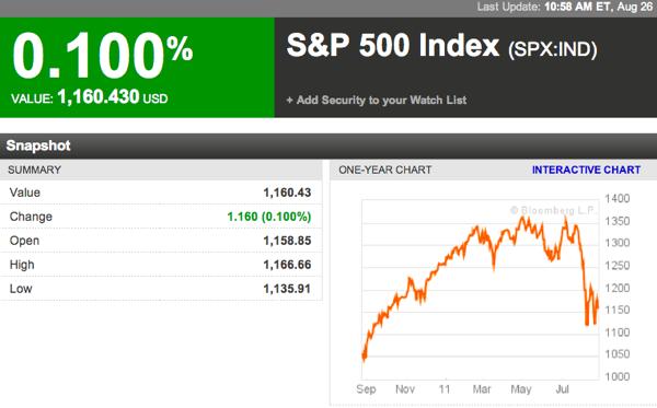 S P 500 Index  SPX IND Index Performance  Bloomberg 2