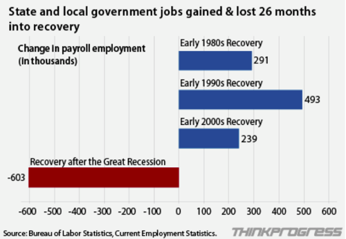 CHART Comparing Public Sector Employment Following Recent Recessions | ThinkProgress