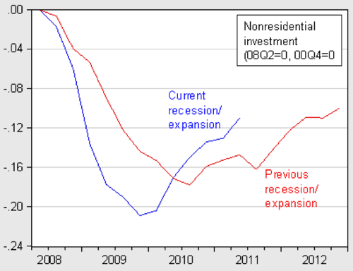 Econbrowser Investment Behavior and Policy Implications