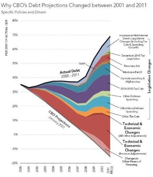 How America went from surpluses to deficits  Ezra Klein  The Washington Post
