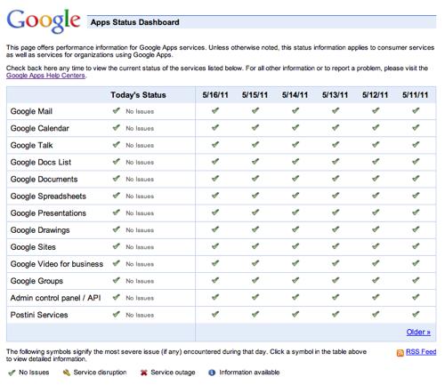 Apps Status Dashboard
