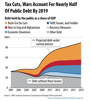 Economist s View Bush Tax Cuts Wars Major Drivers of Projected Government Debt