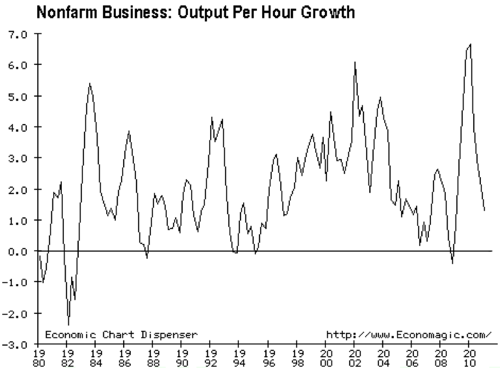 Nonfarm Business Output Per Hour Growth