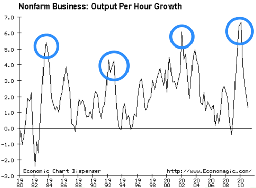 Nonfarm Business Output Per Hour Growth 1