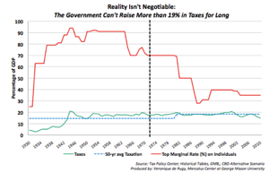 Lying Chart Of The Day Classic Edition | The New Republic