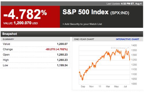 S P 500 Index  SPX IND Index Performance  Bloomberg