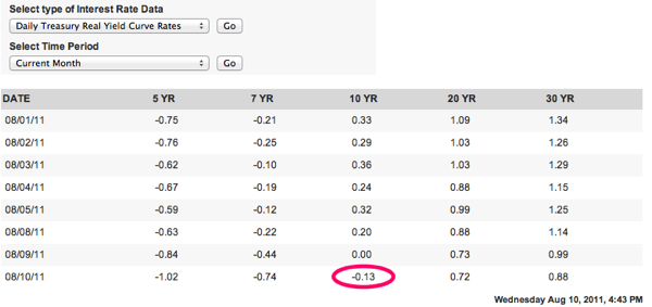 Daily Treasury Real Yield Curve Rates 1