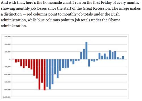 Political Animal  August job totals Zero