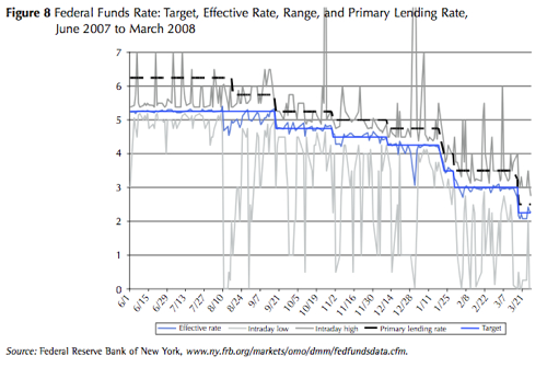 The Fed Funds Market since Last June