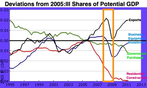 FRED Graph  St Louis Fed 97 1