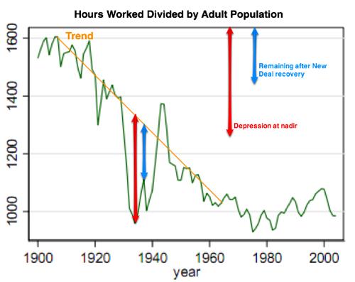 Another Depression Chart | ThinkProgress