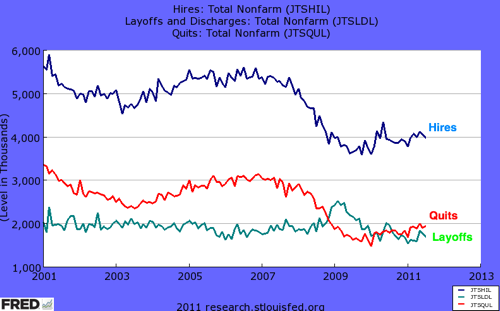 FRED Graph  St Louis Fed 7