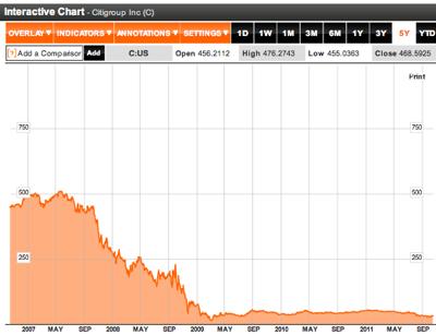 Citigroup Inc  C US Stock Quote  Analysis  Bloomberg