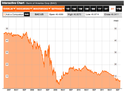 Bank of America Corp  BAC US Stock Quote  Analysis  Bloomberg