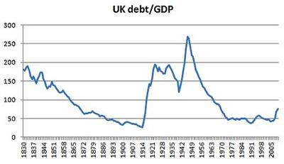 British Debt History  NYTimes com