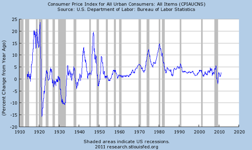 Graph Consumer Price Index for All Urban Consumers All Items  CPIAUCNS  FRED  St Louis Fed