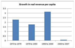 Reagan and Revenues  NYTimes com