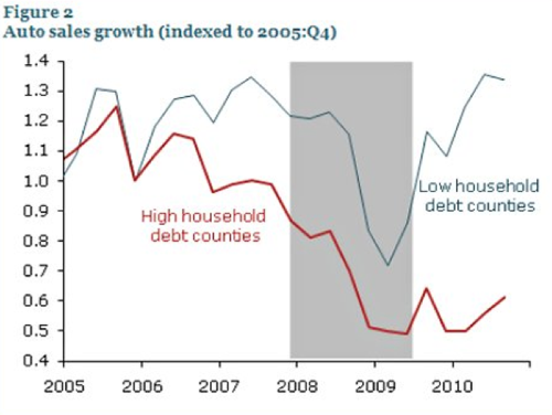 It Was Debt What Did It  NYTimes com